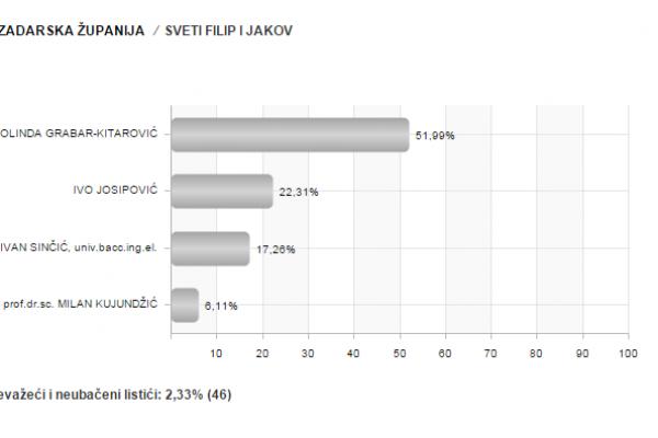 Privremeni neslužbeni rezultati izbora za predsjednika RH