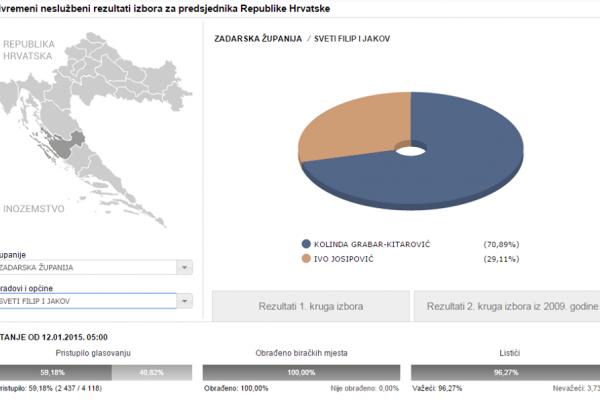 Rezultati izbora za predsjednika RH